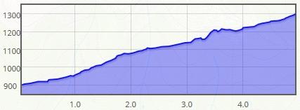 Výškový profil